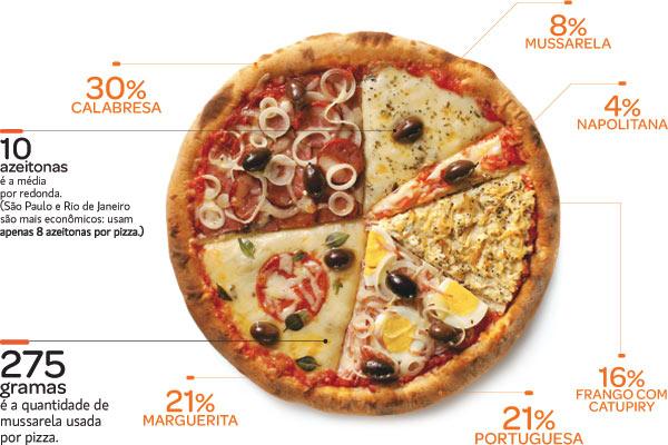 Qual o sabor de pizza mais pedido do Brasil?