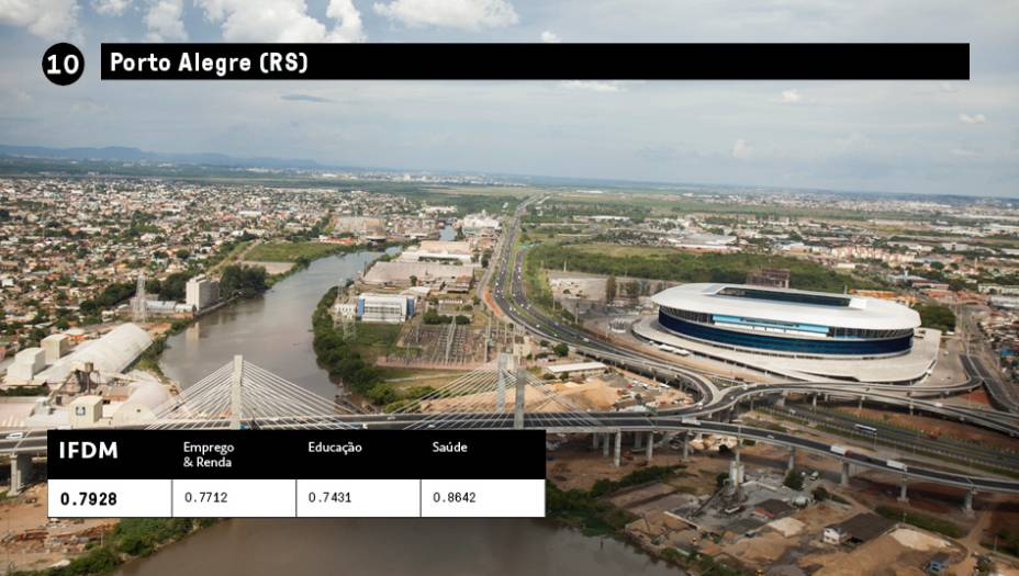 10 - Porto Aleggre (RS):IFDM 0,7928<br />