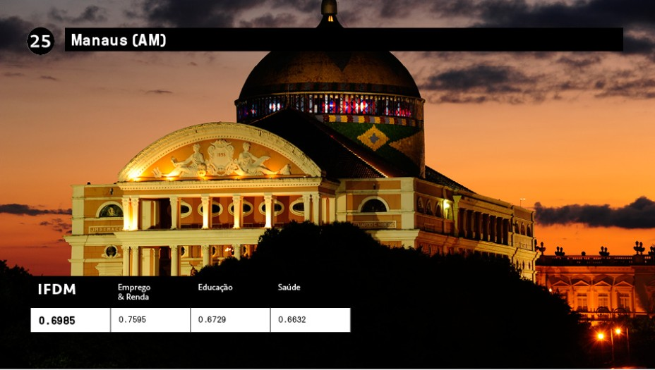 25 - Manaus (AM):IFDM 0,6985<br />