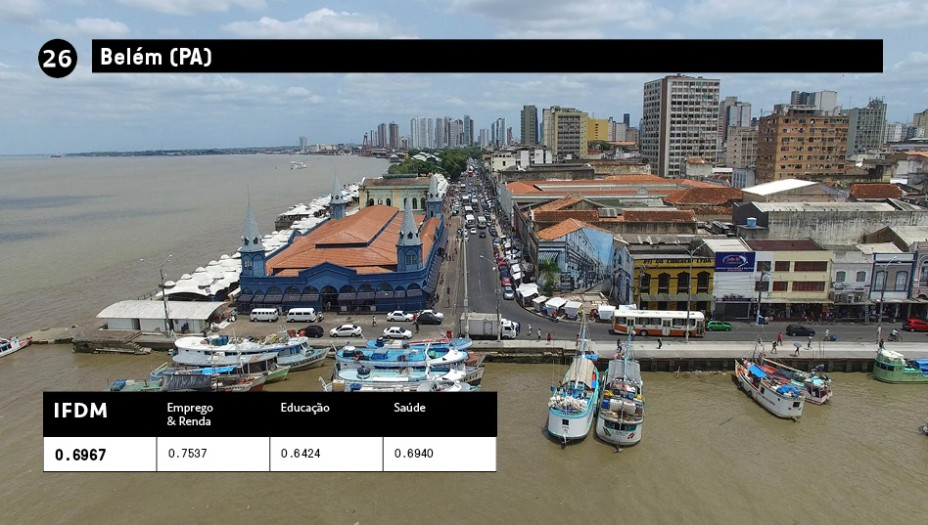 26 - Belém(PA):IFDM 0,6967<br />