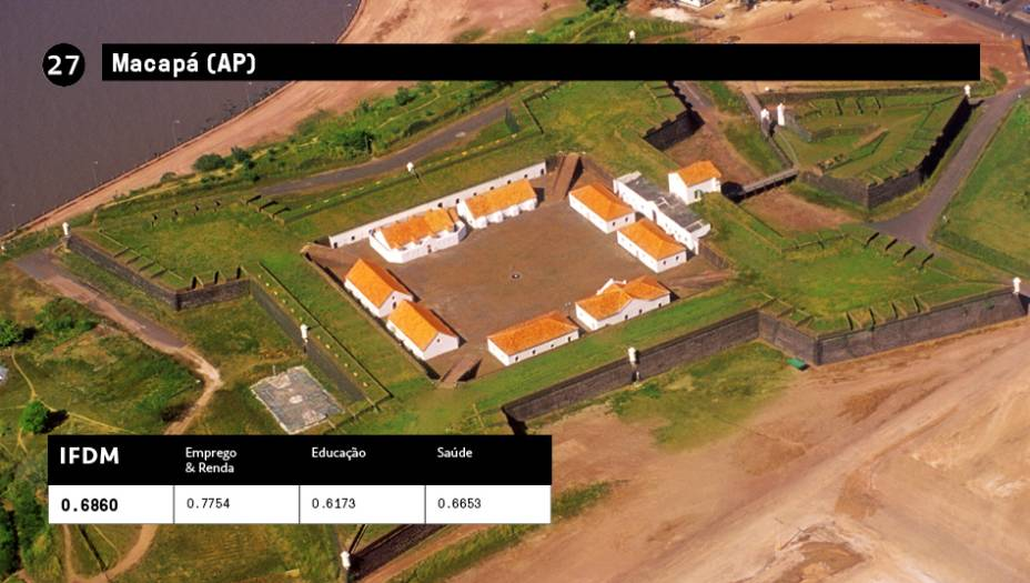 27 - Macapá (AP):IFDM 0,6860<br />