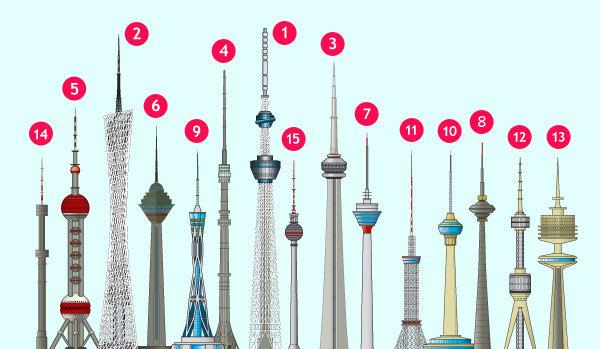 Apesar de muitos prédios (especialmente os superaltos) usarem a palavra torre no nome, tecnicamente eles não são torres. Prédios são projetados para ter área útil, com pessoas. Já as torres têm no máximo 50% de área ocupável. A seguir, você vê imagens das 15 mais altas do mundo.