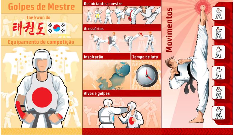 """Versão online de uma das partes do infográfico """"Golpes de Mestre"""" de Luis Iria"""