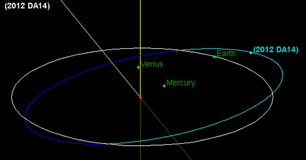 Rota da Terra e do asteróide 2012 DA14