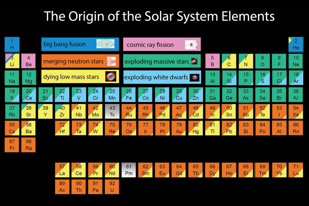 Esta tabela periódica mostra que fenômeno astronômico gerou cada átomo do seu corpo