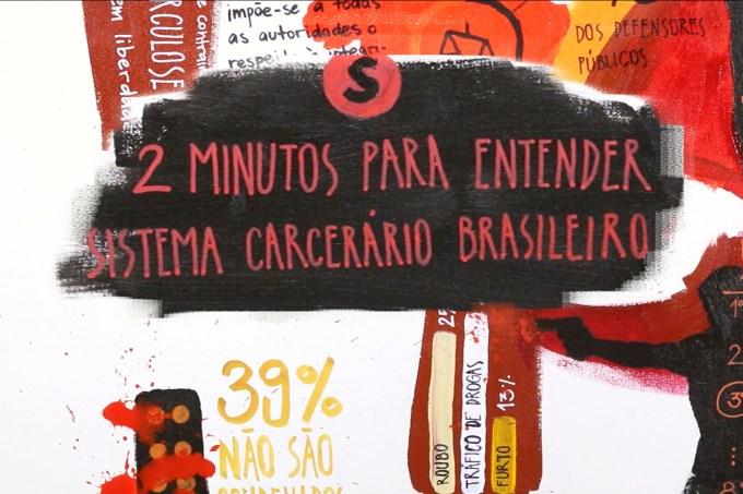 2 minutos para entender – Sistema Carcerário Brasileiro