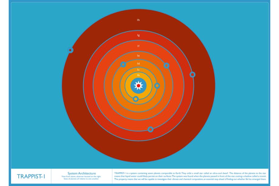 A arquitetura do sistema, com as órbitas dos sete planetas ao redor da estrela anã-vermelha Trappist-1.
