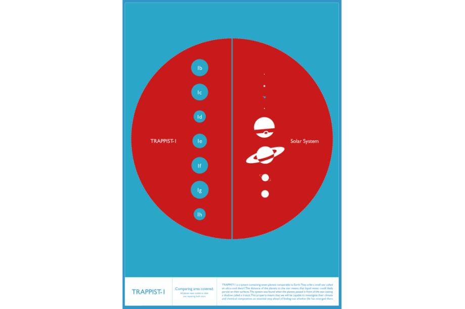 """Tamanho dos planetas de TRAPPIST-1 (à esquerda) e do Sistema Solar (à direita) comparados ao tamanho de suas estrelas principais (igualadas em tamanho, em vermelho). A Terra é um """"pequeno ponto azul"""", à direita."""