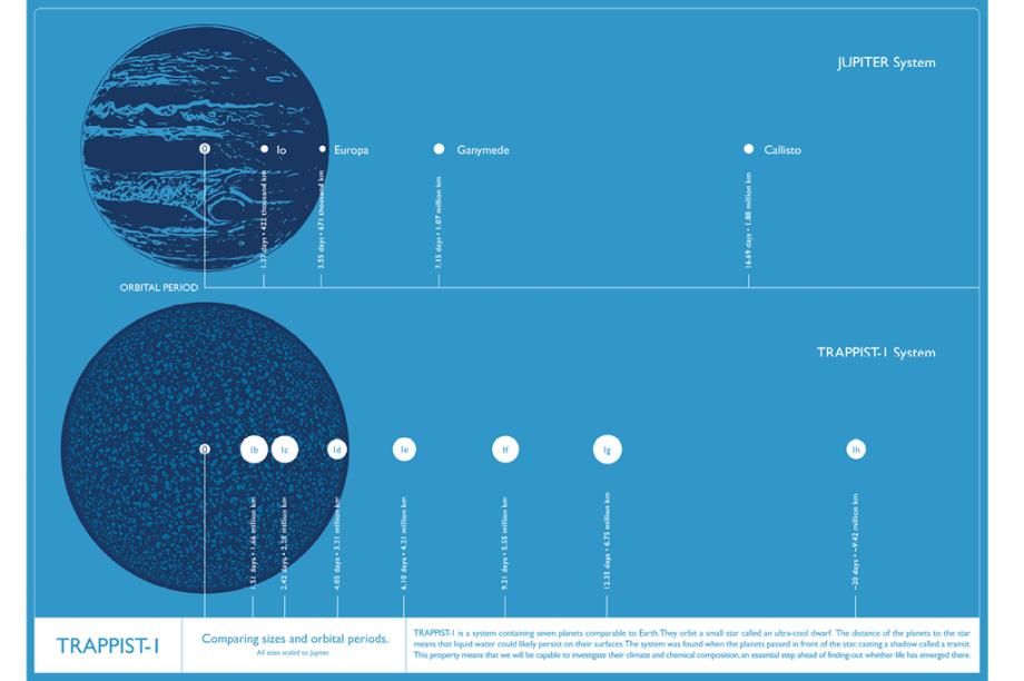 ANasa comparou, neste gráfico o sistema planetário de Júpiter com o sistema ao redor da estrelaTrappist-1 (os dois astros têm tamanho similar). Acima,o maior planeta do Sistema Solar com suas luas. O posicionamento delas indica a distância para o planeta e quanto tempo cada uma leva para completar sua órbita. O mesmo vale, na parte de baixo do pôster, para os planetas de TRAPPIST-1.