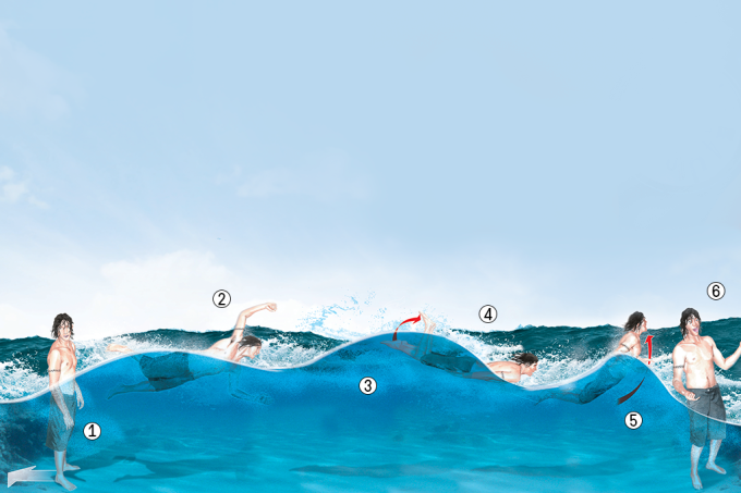 Qual é o jeito certo de usar o próprio corpo para surfar?