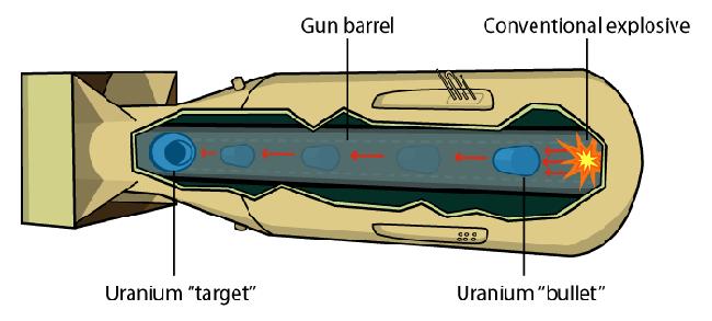 Gun-type_Nuclear_weapon