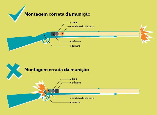 Montagem de munição