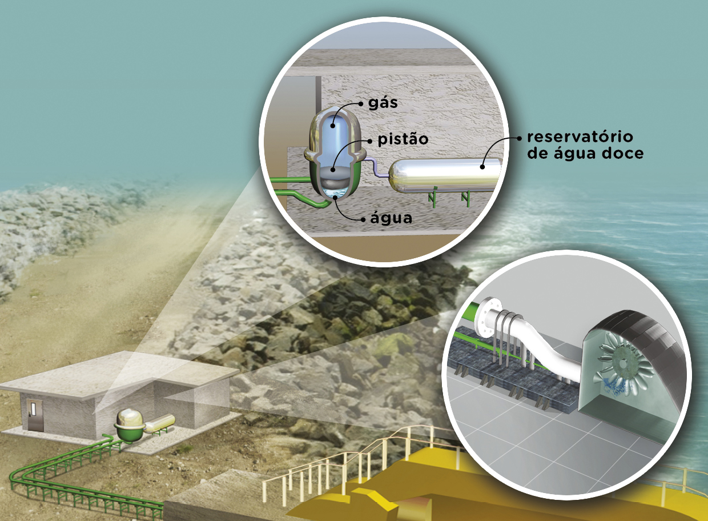 Energia do mar - reservatório