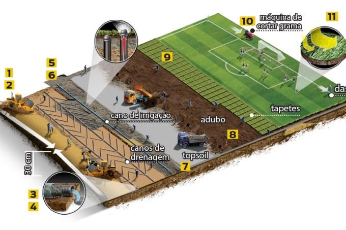Como é feito um campo de futebol?