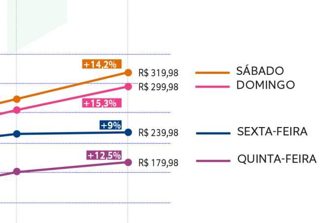 Preços CCXP