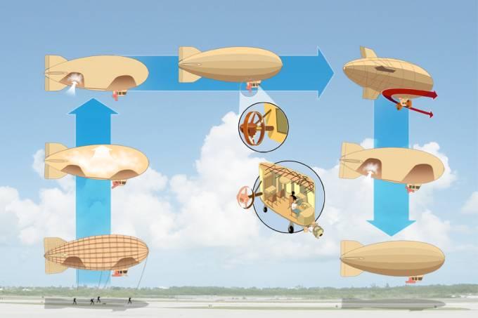 Como funciona um dirigível?