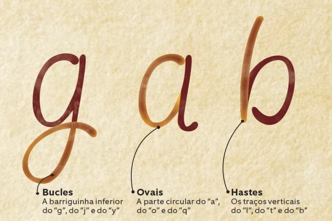 elementos-da-grafia-bucles-ovais-hastes