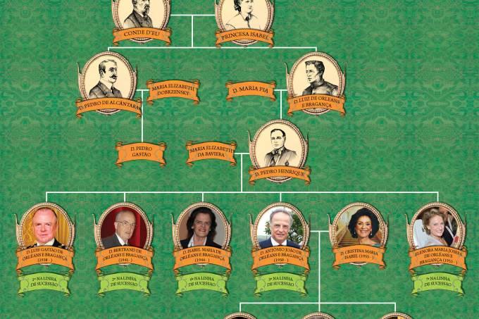 E se o Brasil ainda fosse uma monarquia, quem seria o imperador?