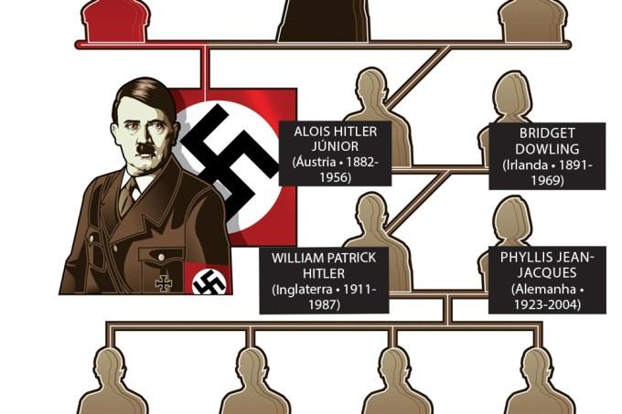 Árvore genealógica do Hitler