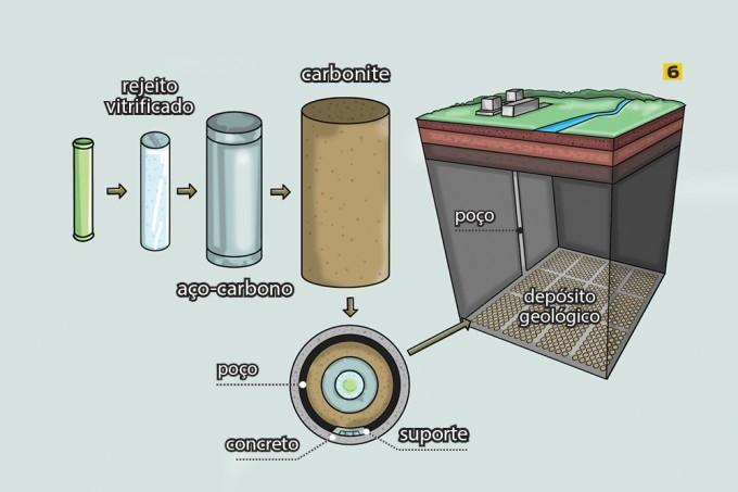 Onde é guardado o lixo nuclear das usinas brasileiras?