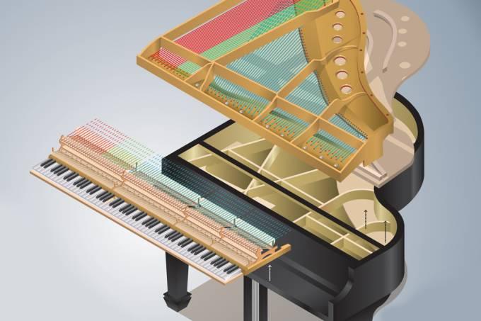 Como funciona o piano?