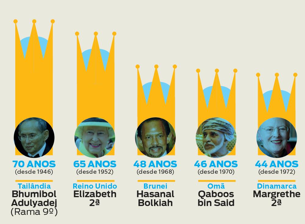 Que rei reinou mais tempo?
