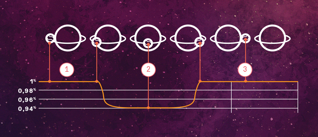"""A imagem acima ilustra a queda sutil na luminosidade de uma estrela (2) quando um planeta passa em sua frente – em comparação à luminosidade quando o planeta está ao lado ou atrás dela (1 e 3). É por meio desta técnica, chamada """"método de trânsito"""", que telescópios como aposentado Kepler detectam exoplanetas."""