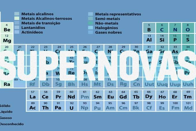 A tabela periódica mais antiga do mundo – SUPERNOVAS