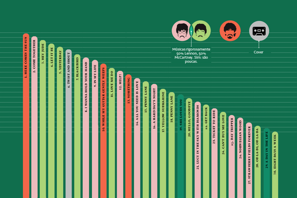 Infográfico com o top 30 dos Beatles no Spotify em 2019.
