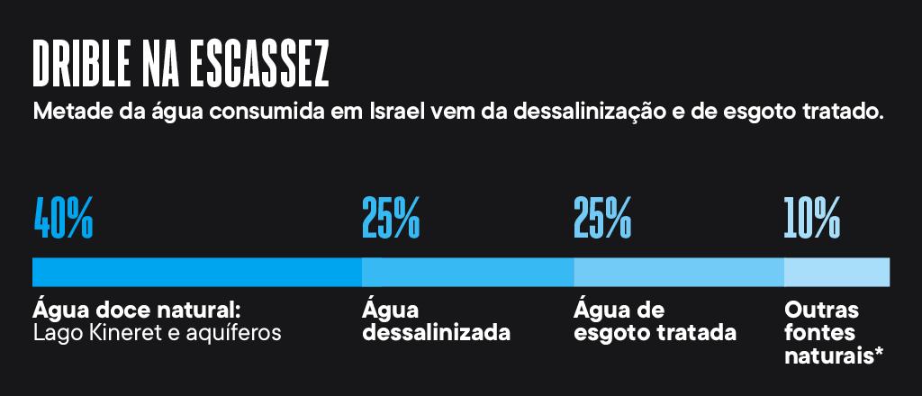 Metade da água consumida em Israel vem da dessalinização e de esgoto tratado. Distribuição: 40% - água doce natural (Lago Kineret e aquíferos); 25% - água dessalinizada; 25% - água de esgoto tratada; 10% - outras fontes naturais*