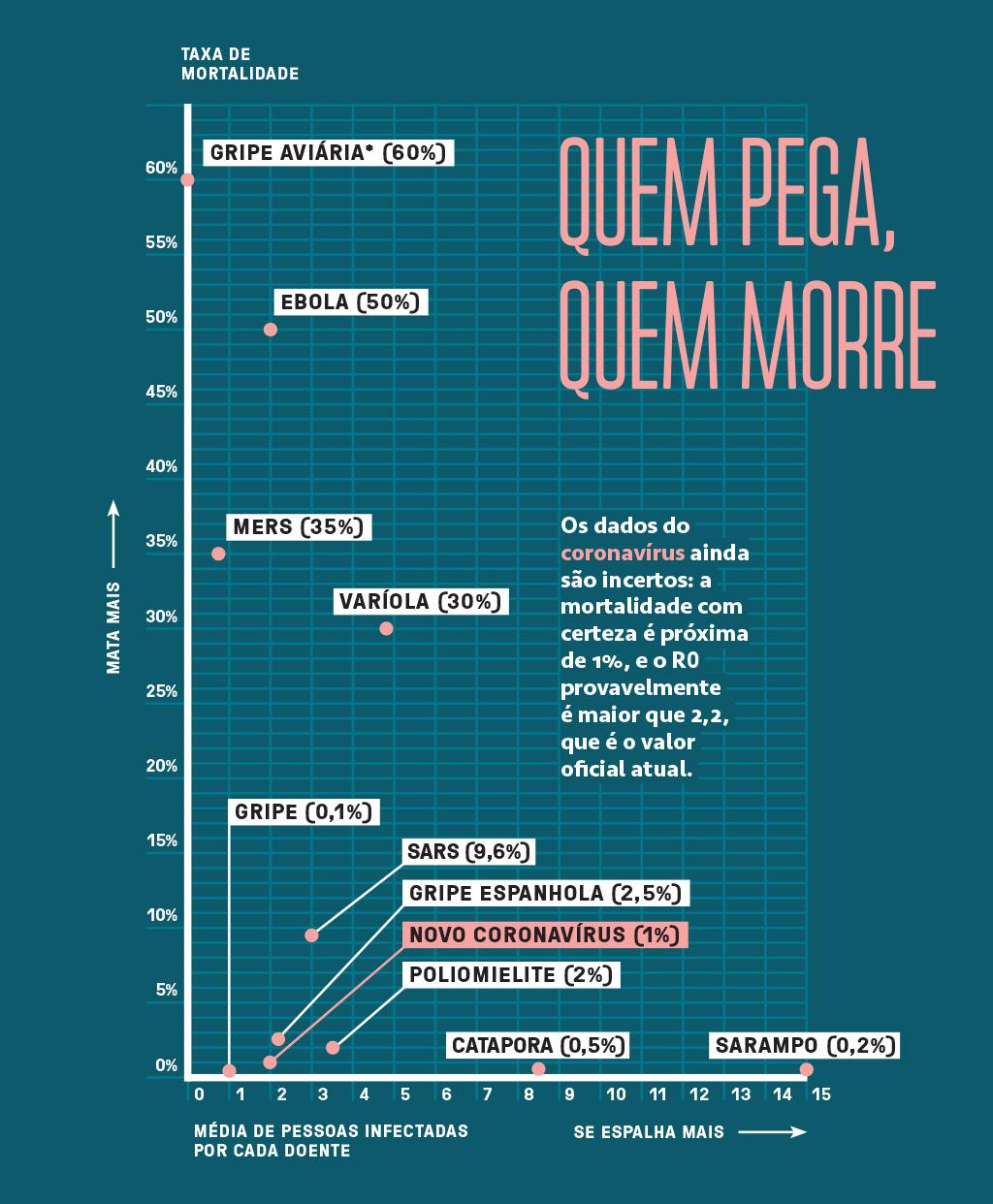 """Neste gráfico, o eixo vertical marca a porcentagem de infectados por uma doença que morrem, em média. O número também está entre parênteses ao lado do nome da doença. Já o eixo horizontal mostra o valor R0 (""""érre zero""""), isto é: o número de pessoas que são infectadas, em média, por cada indivíduo que tem o vírus.<br />Os dados do coronavírus ainda são incertos: a mortalidade com certeza é próxima de 1%, e o R0 provavelmente é maior que 2,2, que é o valor oficial atual.<br />Fontes: Organização Mundial da Saúde (OMS), Centro de Controle e Prevenção de Doenças dos EUA.<br />*A gripe aviária tem R0 = 0 porque é transmitida apenas de aves para humanos, e não entre pessoas."""