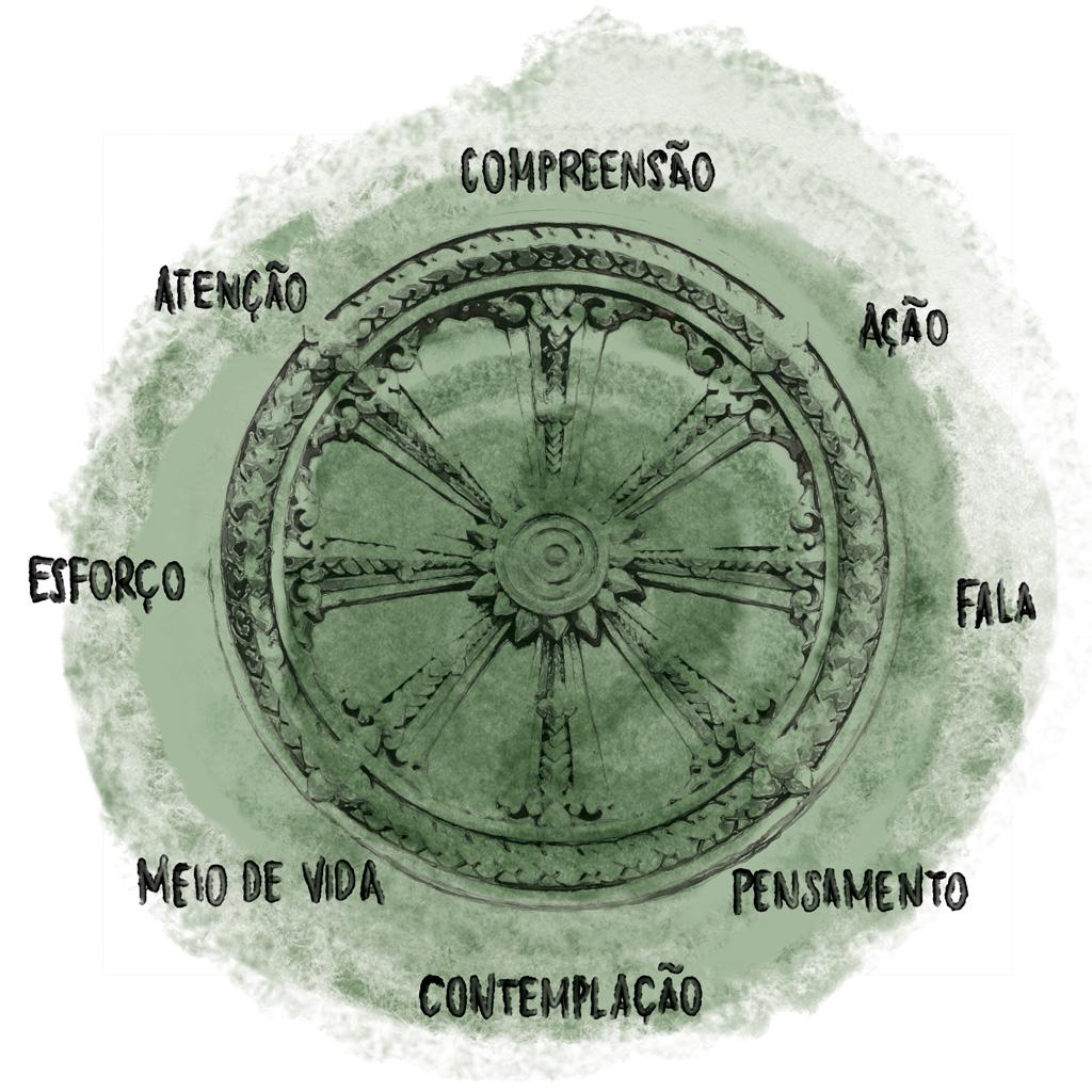<strong>O Nobre Caminho Óctuplo é uma cartilha de retidão que contém ensinamentos baseados em leis universais (dharma). Ela é representada por uma roda com oito pontas. </strong>