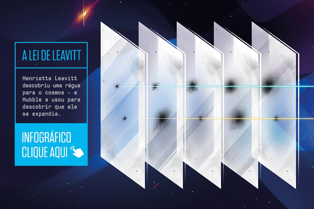 A lei de Leavitt - Henrietta Leavitt descobriu uma régua para o cosmos – e Hubble a usou para descobrir que ele se expandia. Para visualizar o infográfico, clique aqui.