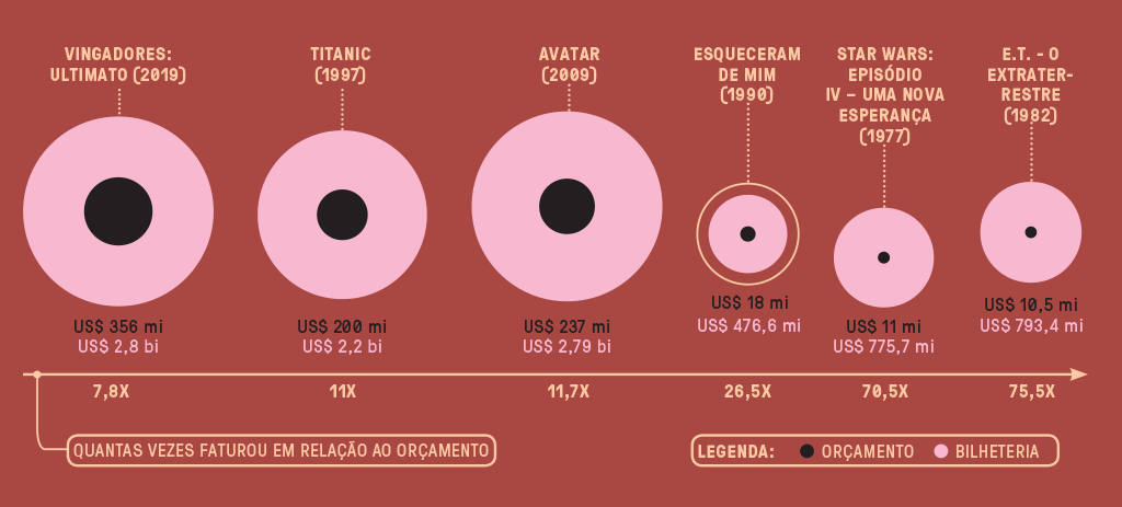 Infográfico com 6 bolas rosas, cada uma com uma bola preta menor, ao centro. As bolas representam a bilheteria e o orçamento de seis filmes, com destaque para