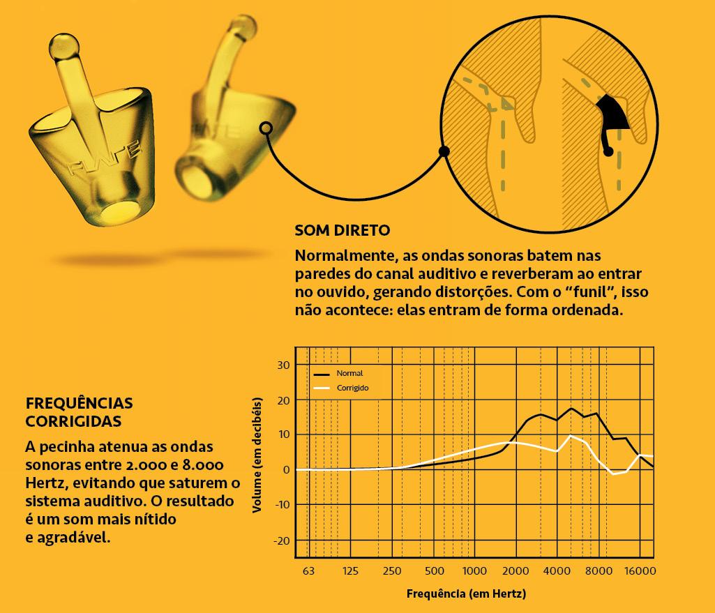Infográfico do equalizador para os ouvidos feito de silicone.