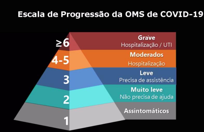 Escala de progressão da Covid-19, segundo a OMS.