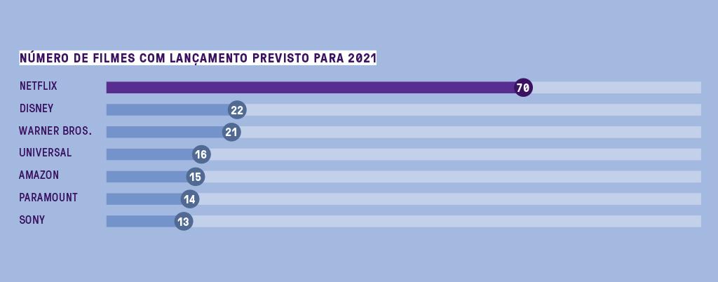 Gráfico de barras horizontais mostrando a quantidade de filmes com lançamento previsto para 2021. Em primeiro lugar a Netflix, com 70 filmes, seguida de Disney, Warner Bros, Universal, Amazon, Paramount e Sony com 22, 21, 16, 15, 14 e 13 filmes, respectivamente.