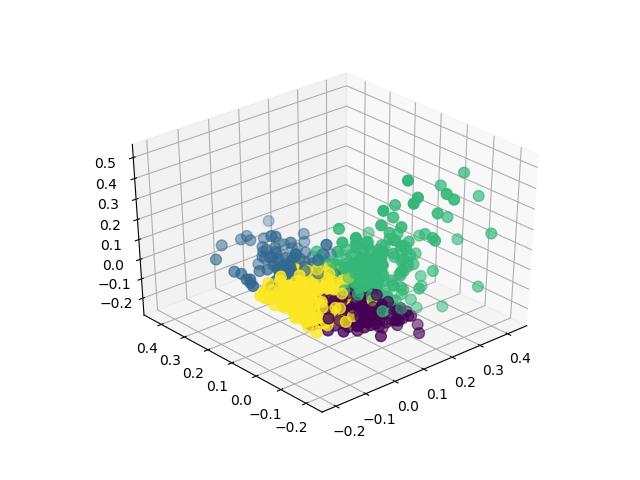 Cada ponto representa um texto. As cores diferenciam os heterônimos do autor.