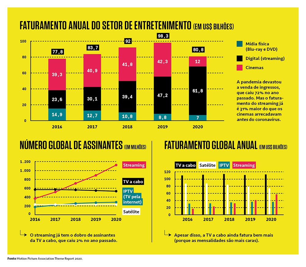 Gráficos mostrando os faturamentos anuais dos serviços de streaming, cinemas, mídia física, TV a cabo, IPTV e satélite.