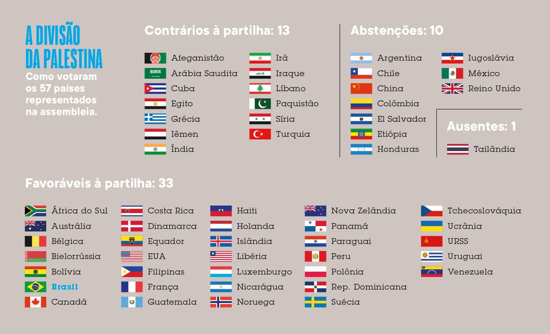 Lista mostrando como votaram os 57 países representados na assembleia, divididos entre contrários à partilha, favoráveis e abstenções.