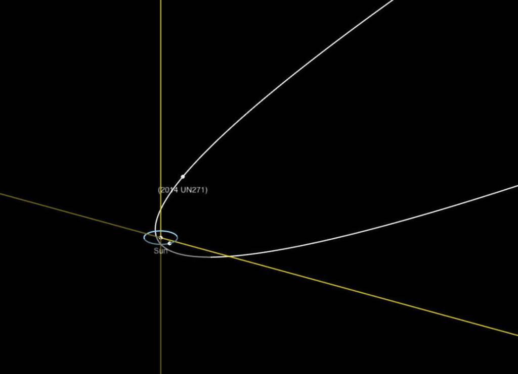 Órbita do megacometa 2014 UN271 comparado com a órbita de Netuno.
