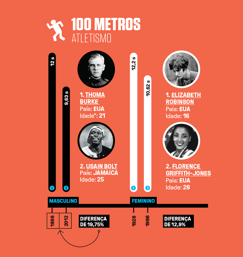 Infográfico com 4 recordes olímpicos (2 masculinos e 2 femininos) em 100 metros no atletismo.