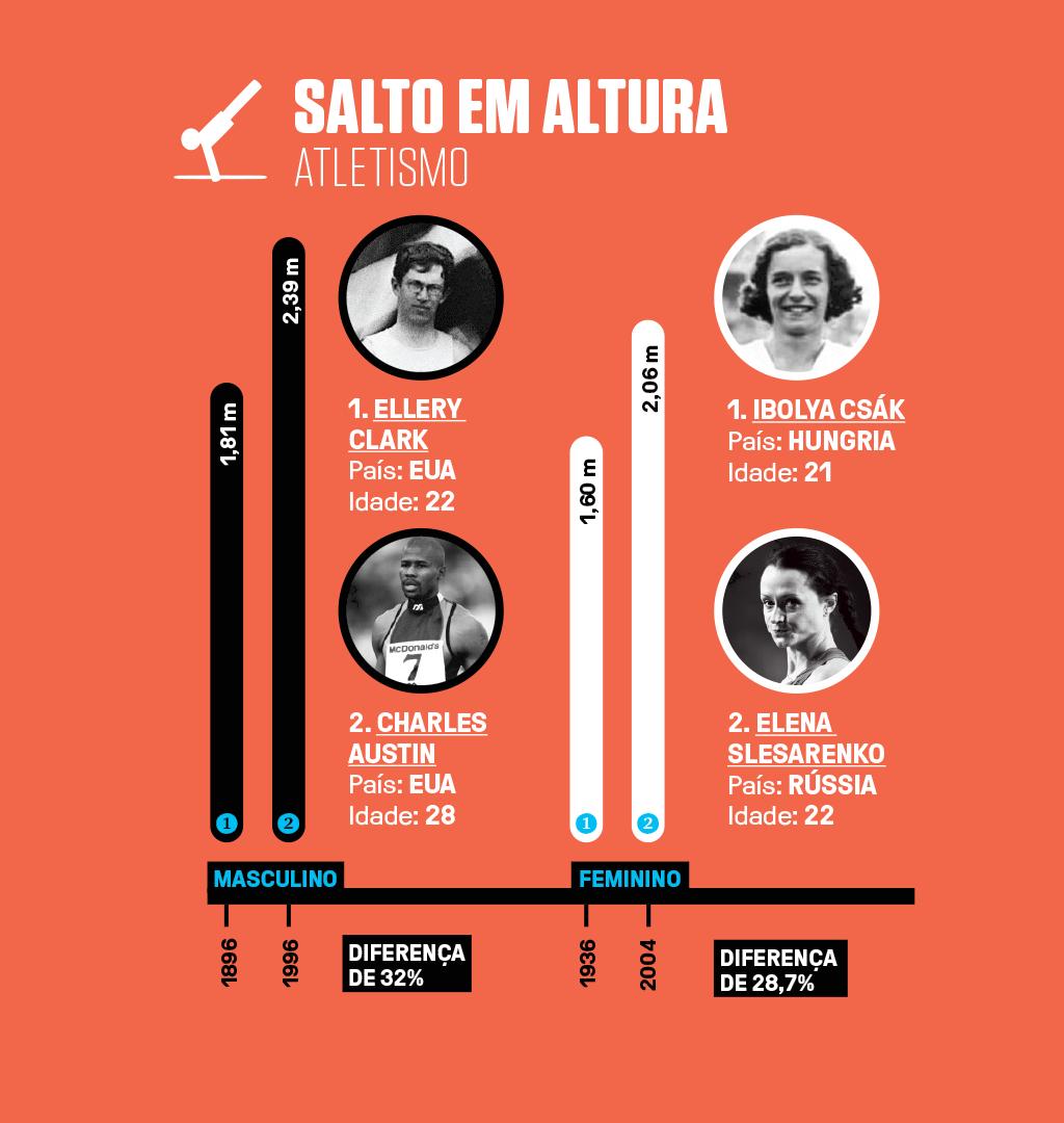 Infográfico com 4 recordes olímpicos (2 masculinos e 2 femininos) em salto em altura no atletismo.