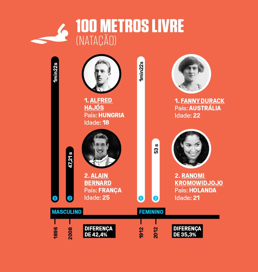 Infográfico com 4 recordes olímpicos (2 masculinos e 2 femininos) em 100 metros na natação.