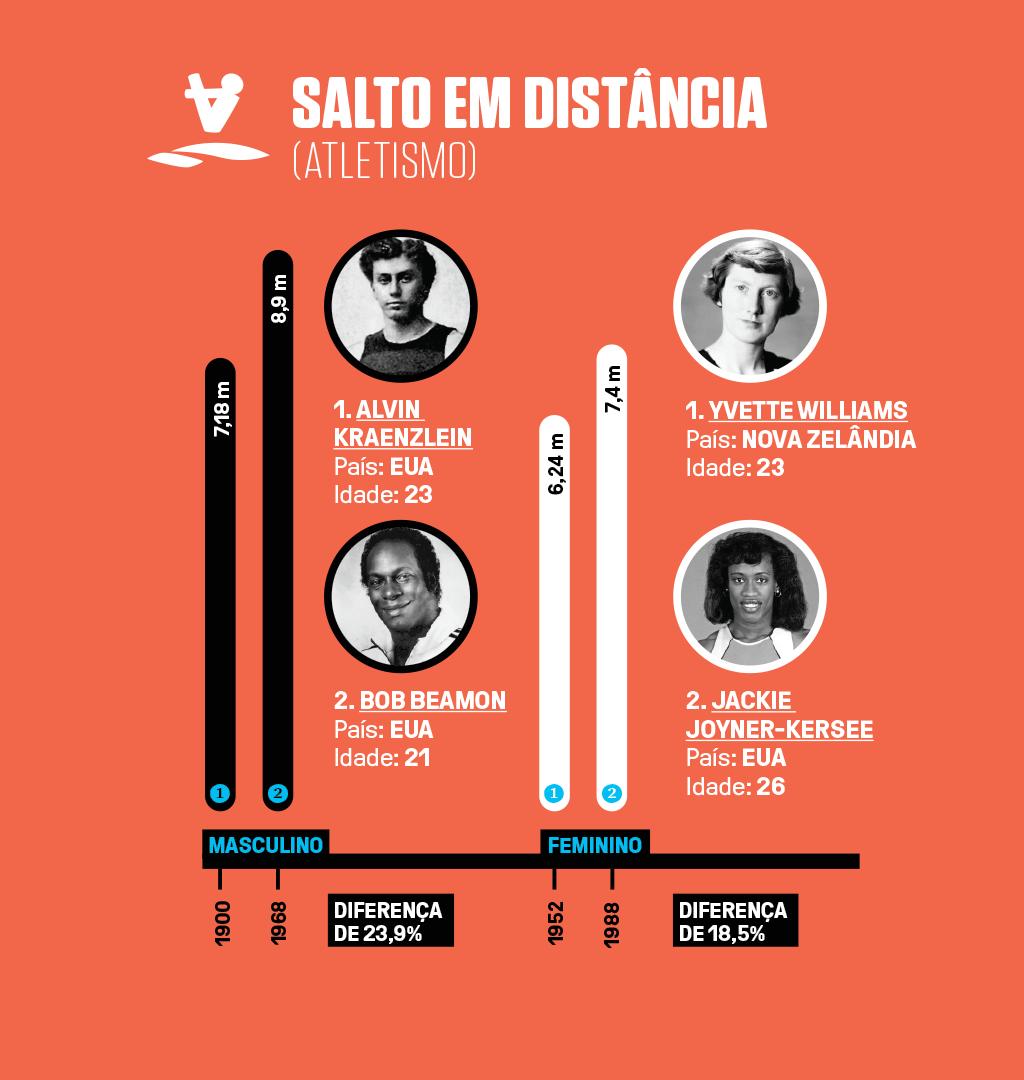 Infográfico com 4 recordes olímpicos (2 masculinos e 2 femininos) em salto em distância no atletismo.
