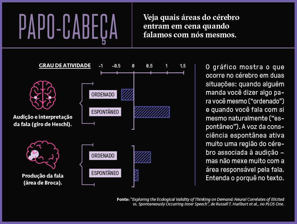 Gráfico de barras mostrando quais áreas do cérebro entram em cena quando falamos com nós mesmos.