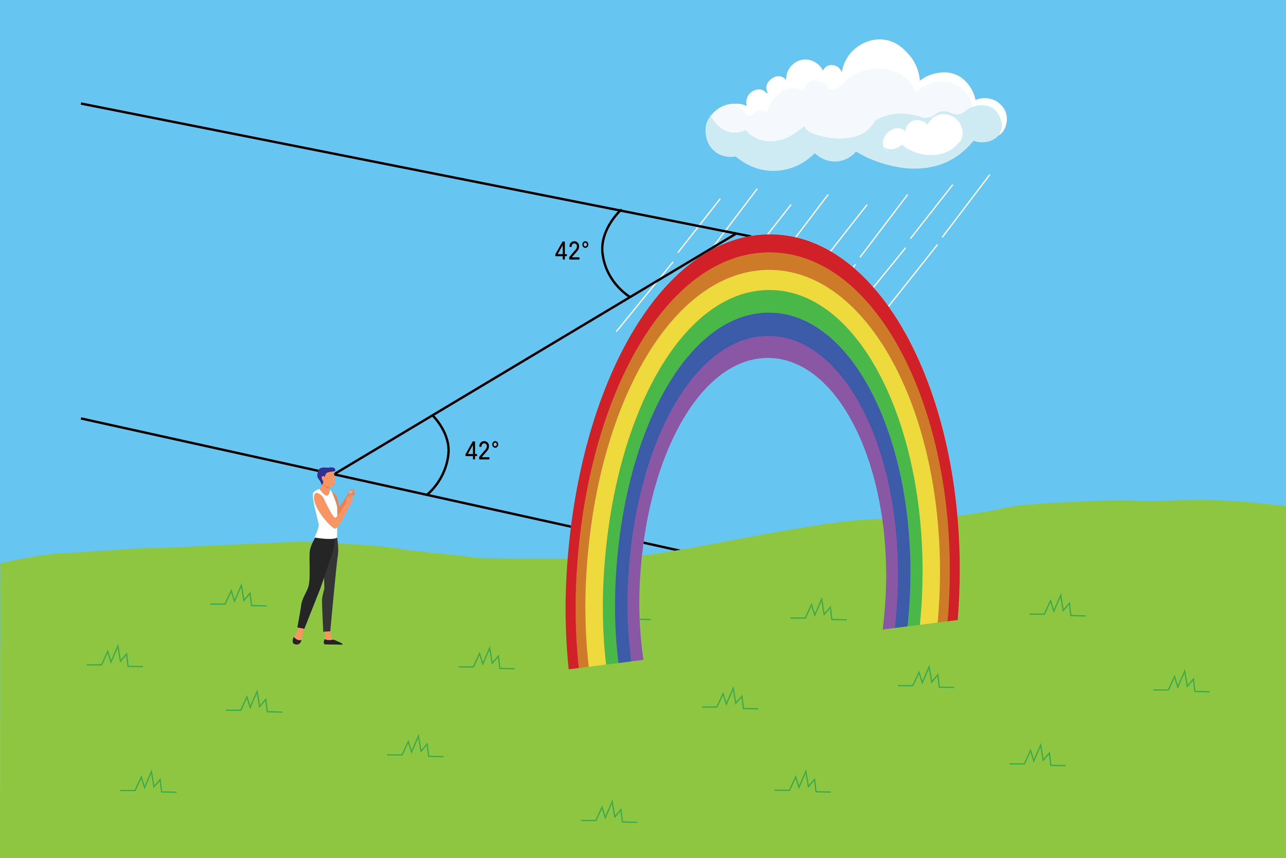 Ilustração mostrando como o arco-íris tem formato de arco.