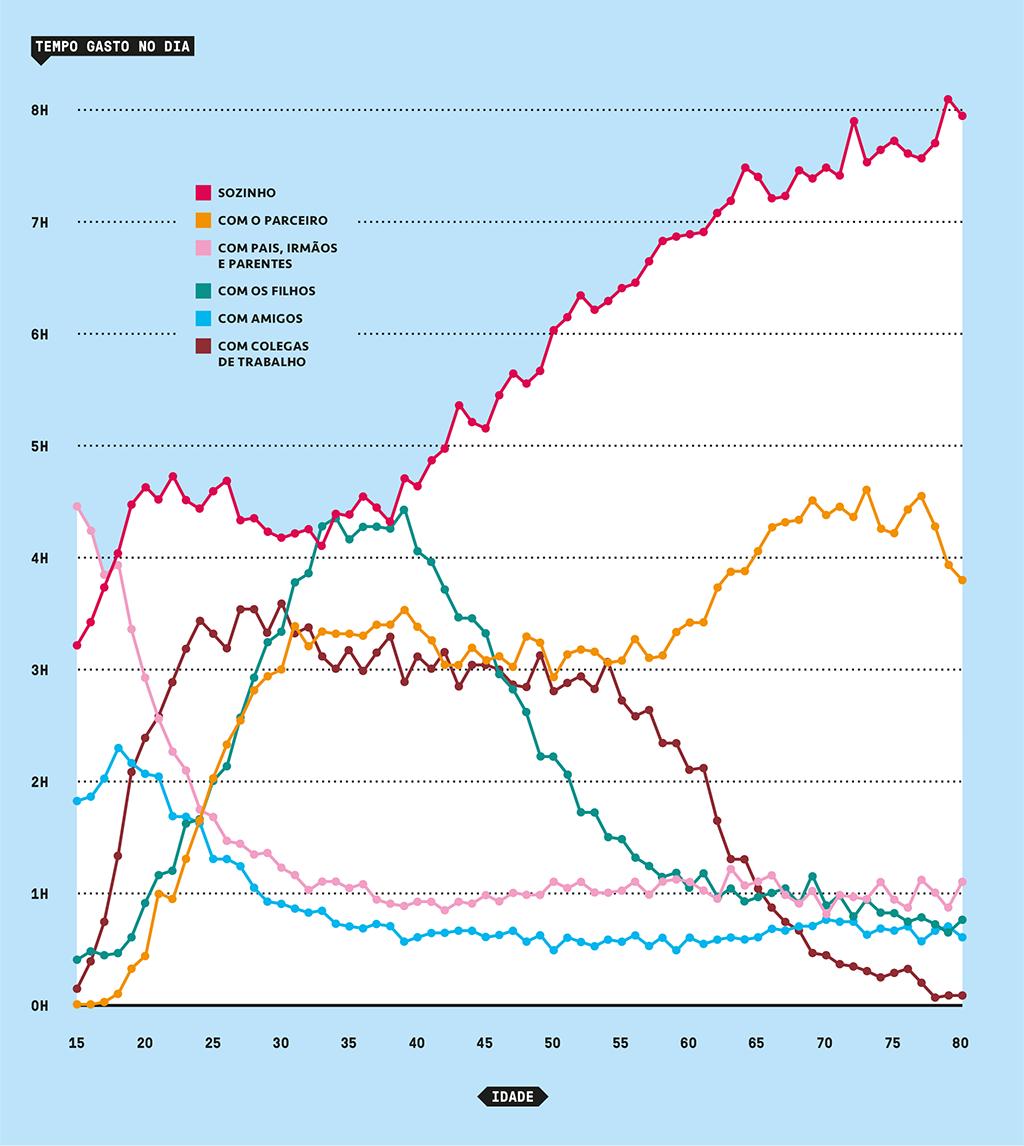 Gráfico mostrando o tempo gasto em média pelas pessoas no dia com diferentes grupos (sozinho, com parceiro, família, etc) entre as idades de 15 a 80 anos.