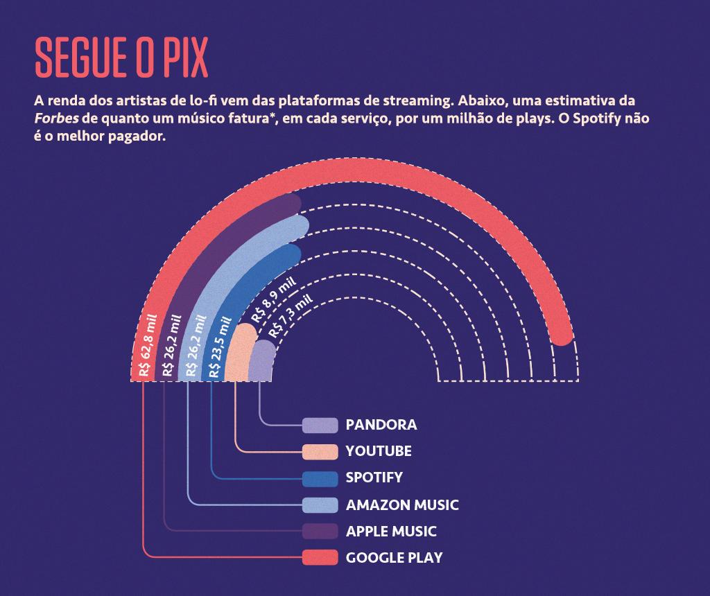 Gráfico mostrando quanto os artistas de lo-fi faturam em cada streaming de música.