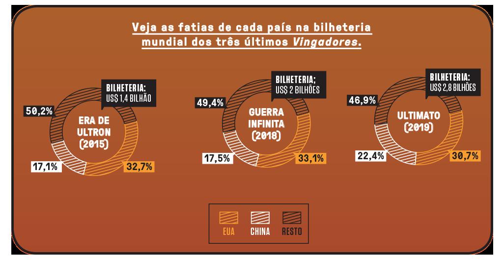 Gráfico mostrando a bilheteria dos três últimos Vingadores nos EUA, na China e no resto do mundo.